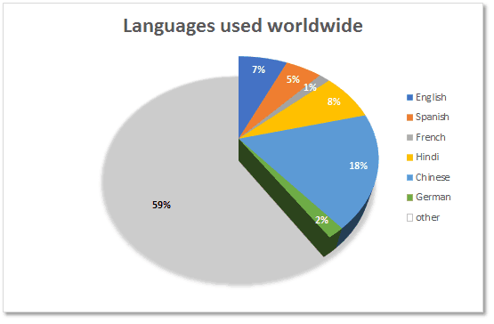 Languages Worldwide graph